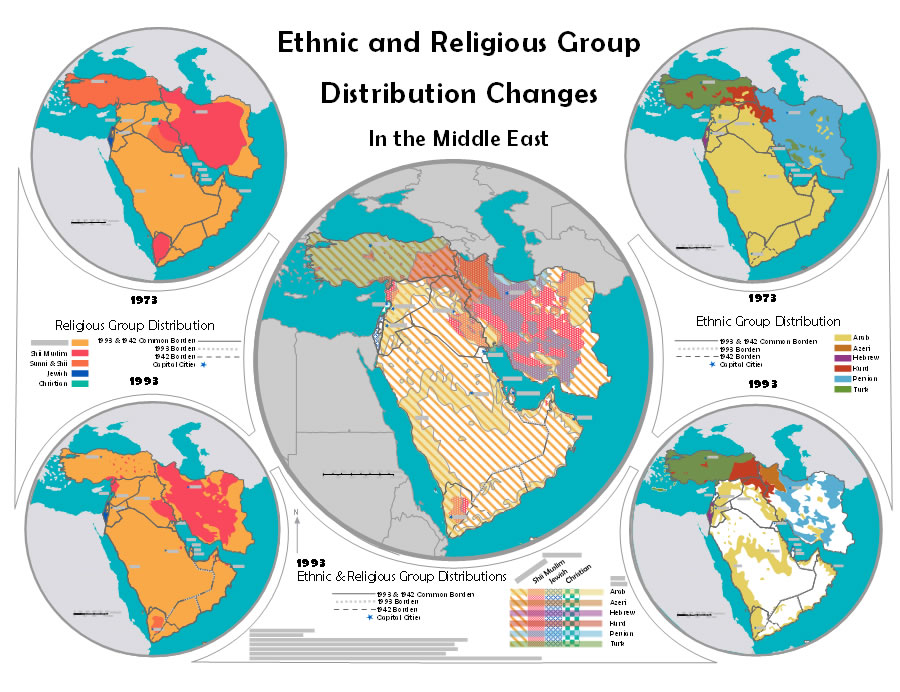 Ethnic and Religious Group Distribution Changes